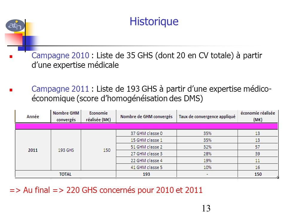 Historique Campagne 2010 : Liste de 35 GHS (dont 20 en CV totale) à partir d'une expertise médicale.