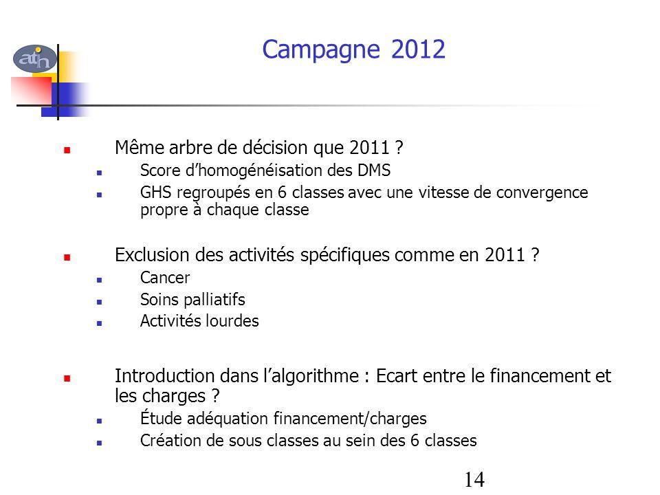 Campagne 2012 14 Même arbre de décision que 2011