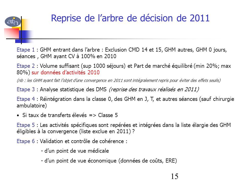 Reprise de l'arbre de décision de 2011