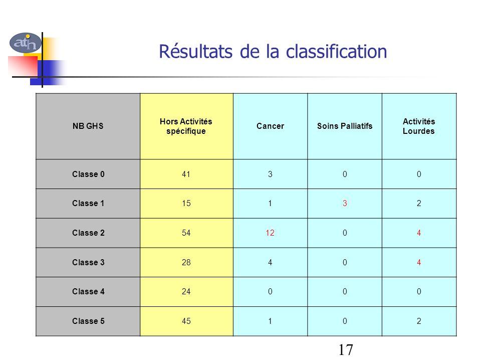 Résultats de la classification