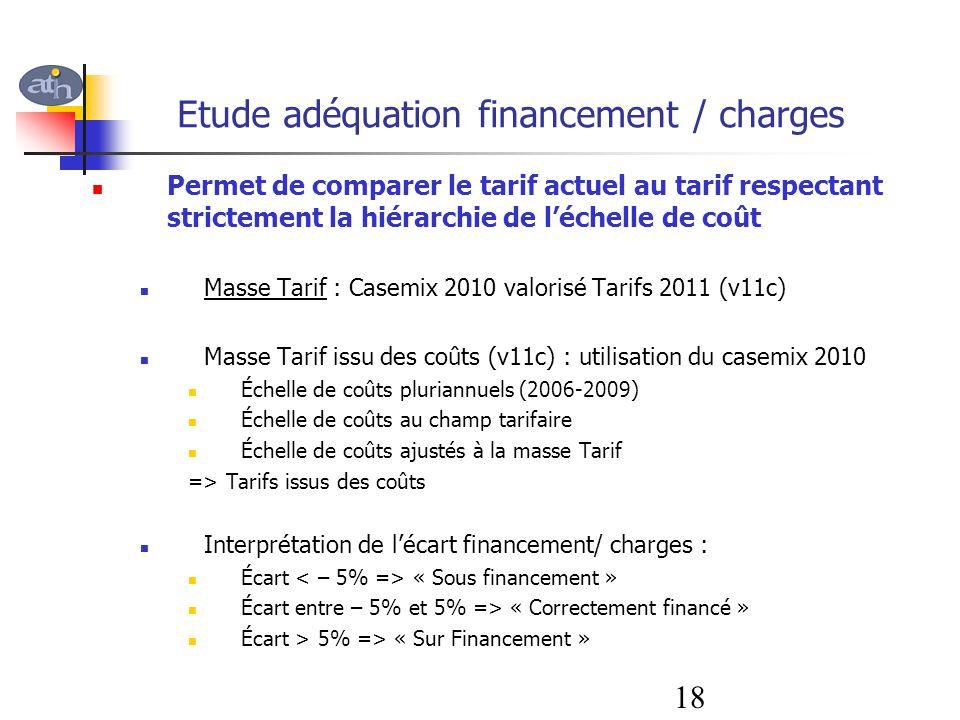 Etude adéquation financement / charges