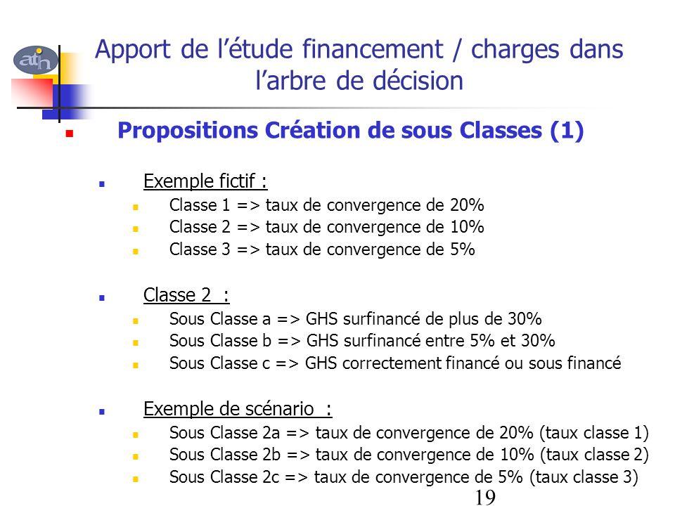 Apport de l'étude financement / charges dans l'arbre de décision