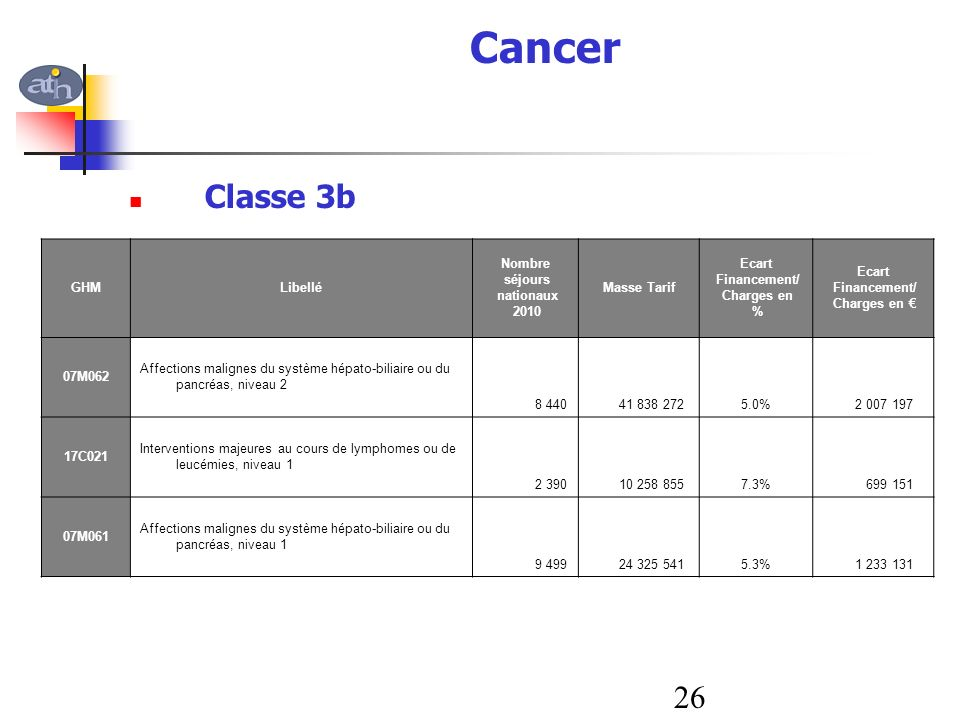 Cancer Classe 3b 26 GHM Libellé Nombre séjours nationaux 2010