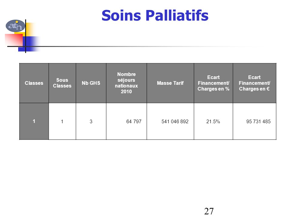 Soins Palliatifs 27 Classes Sous Classes Nb GHS