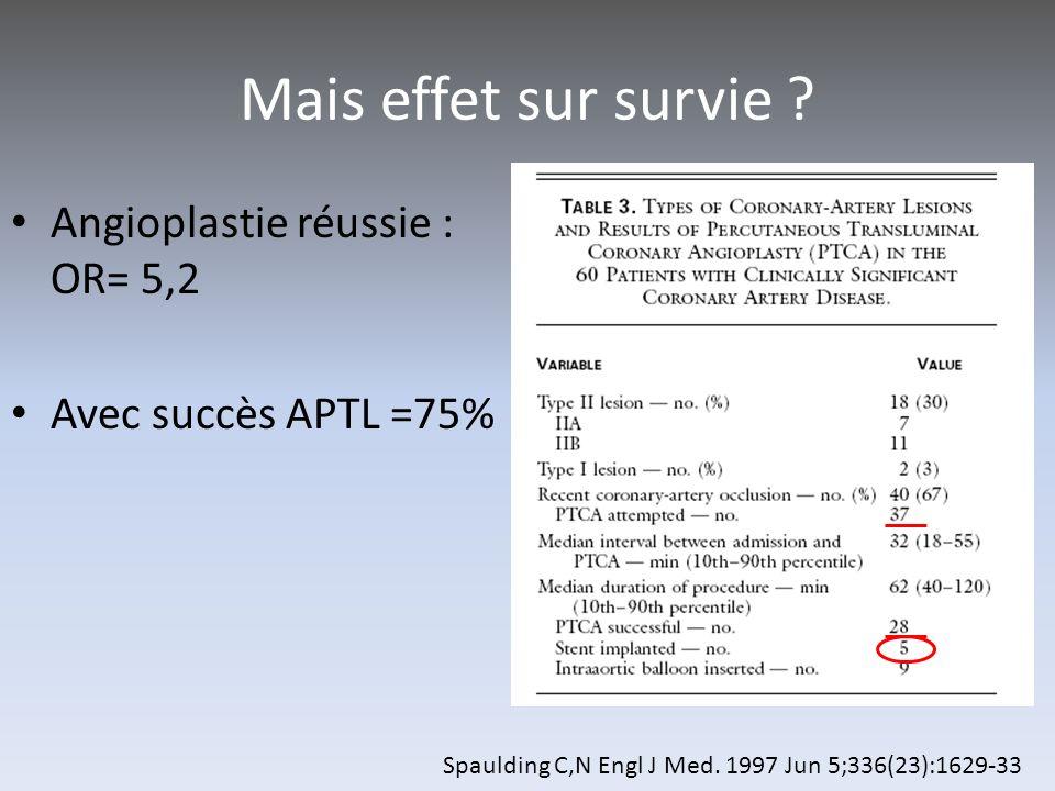 Mais effet sur survie Angioplastie réussie : OR= 5,2