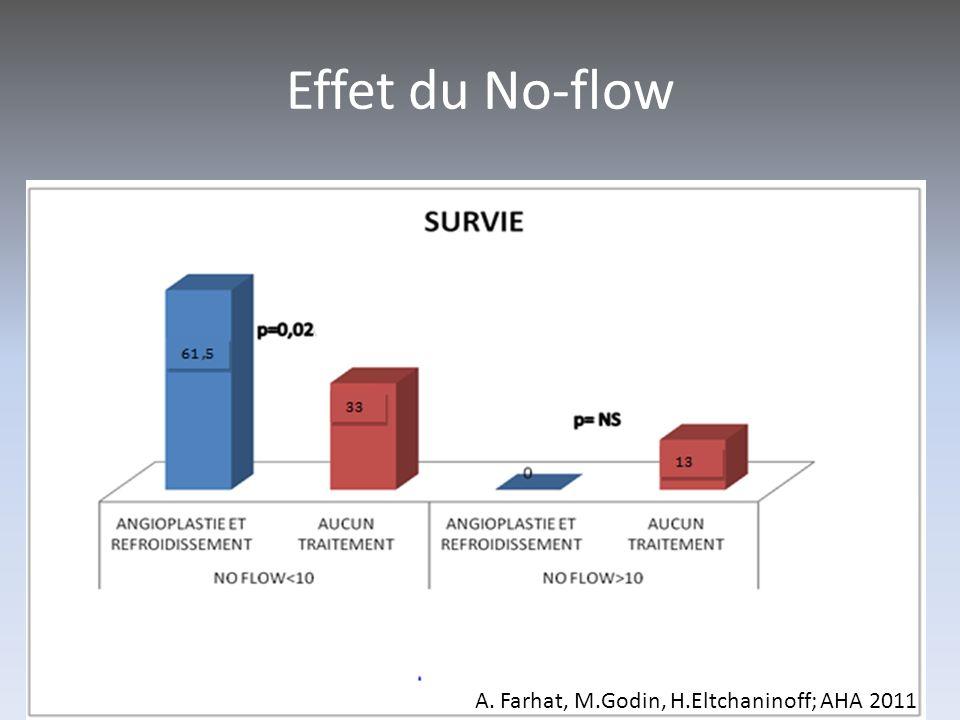 Effet du No-flow A. Farhat, M.Godin, H.Eltchaninoff; AHA 2011