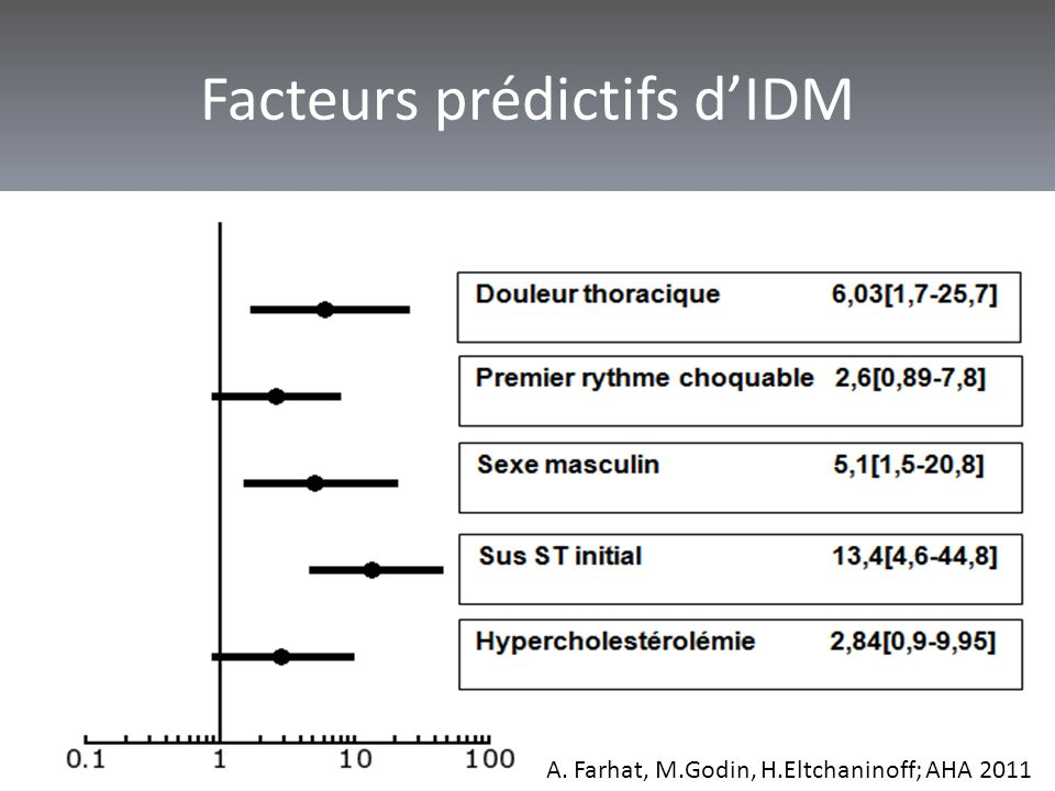 Facteurs prédictifs d'IDM