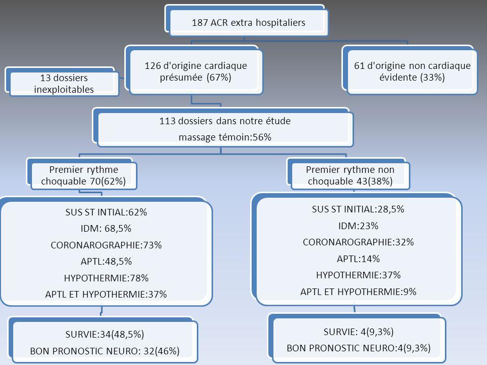 187 ACR extra hospitaliers 61 d origine non cardiaque évidente (33%)