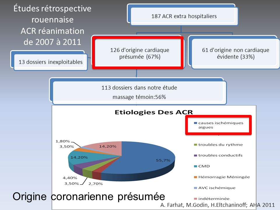 Études rétrospective rouennaise ACR réanimation de 2007 à 2011