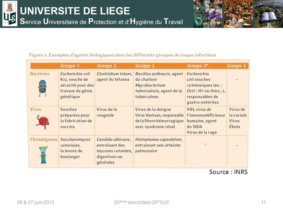 Source : INRS 06 & 07 juin 2013 35èmes rencontres GP SUP