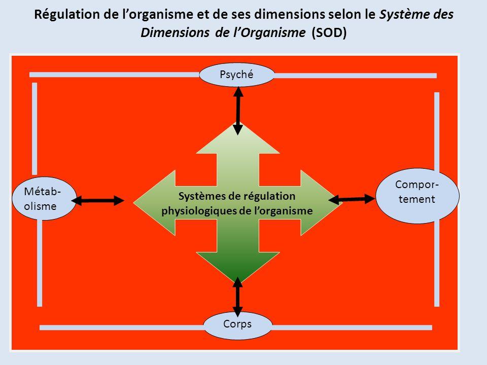Systèmes de régulation physiologiques de l'organisme