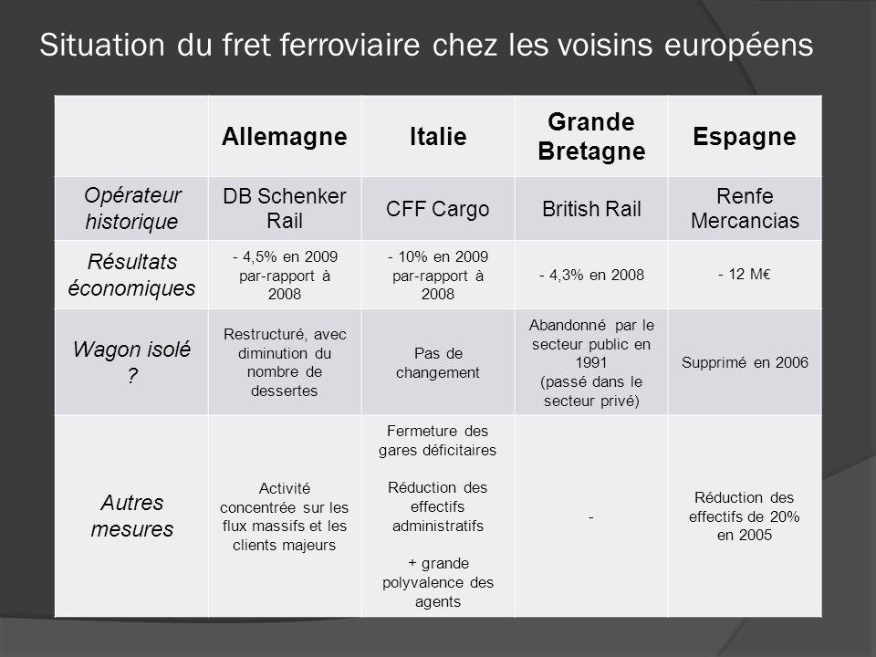 Situation du fret ferroviaire chez les voisins européens
