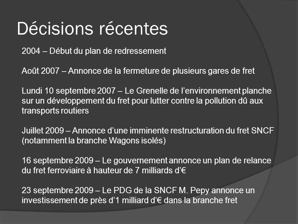 Décisions récentes 2004 – Début du plan de redressement