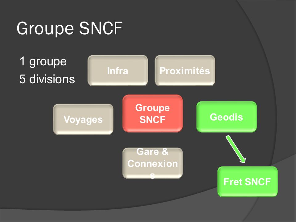 Groupe SNCF 1 groupe 5 divisions Infra Proximités Groupe SNCF Geodis