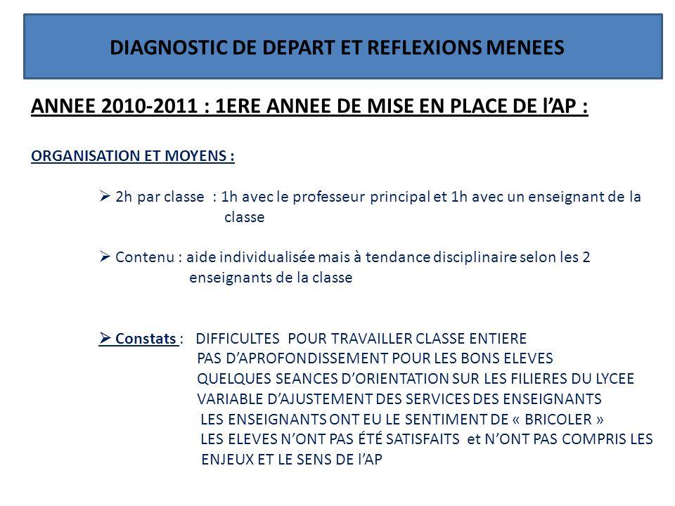 DIAGNOSTIC DE DEPART ET REFLEXIONS MENEES