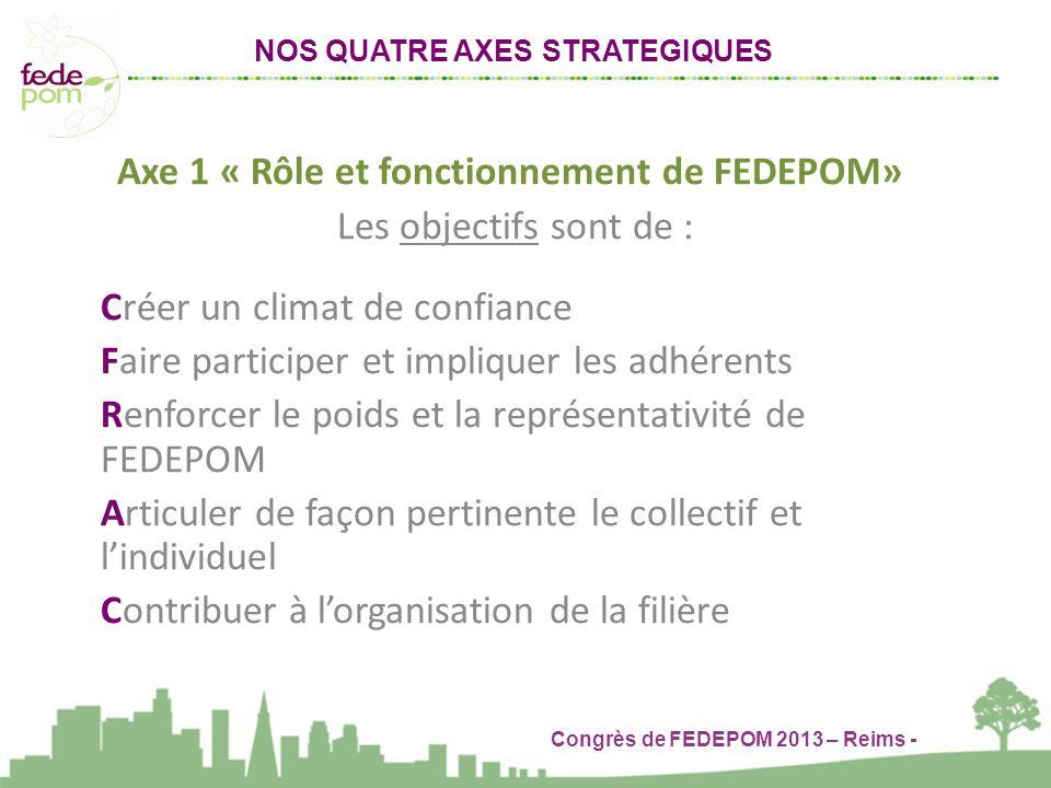 NOS QUATRE AXES STRATEGIQUES Congrès de FEDEPOM 2013 – Reims -