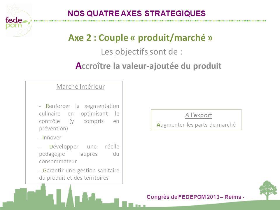 Axe 2 : Couple « produit/marché »