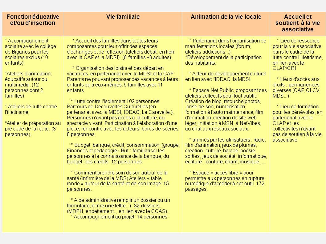 Fonction éducative et/ou d insertion Vie familiale