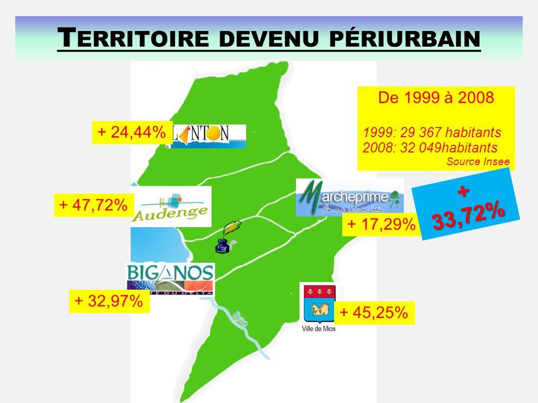 Territoire devenu périurbain