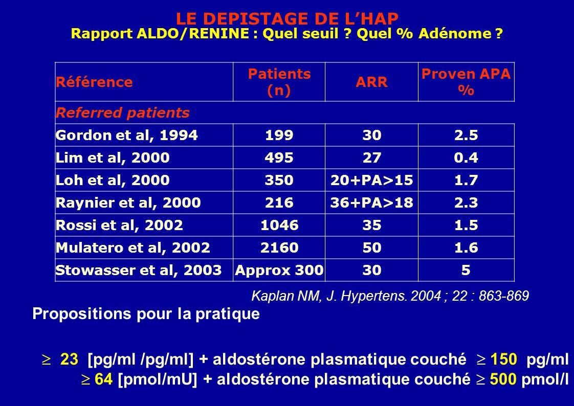 Rapport ALDO/RENINE : Quel seuil Quel % Adénome