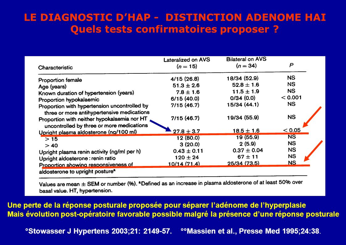 LE DIAGNOSTIC D'HAP - DISTINCTION ADENOME HAI
