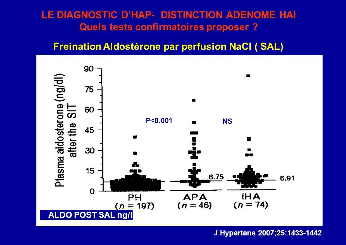 LE DIAGNOSTIC D'HAP- DISTINCTION ADENOME HAI