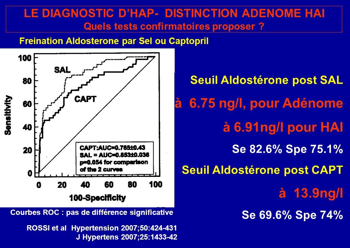 à 6.75 ng/l, pour Adénome à 6.91ng/l pour HAI à 13.9ng/l