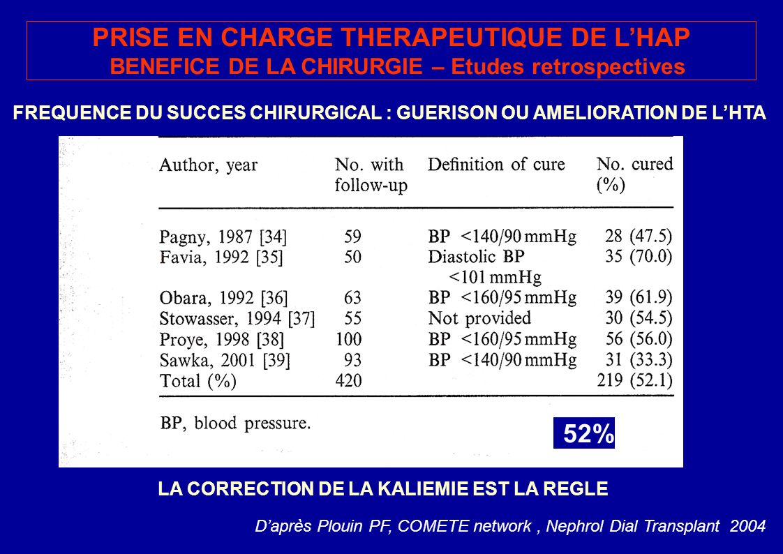 PRISE EN CHARGE THERAPEUTIQUE DE L'HAP