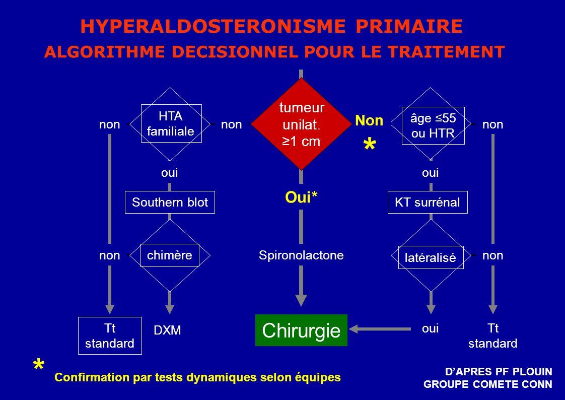 HYPERALDOSTERONISME PRIMAIRE ALGORITHME DECISIONNEL POUR LE TRAITEMENT