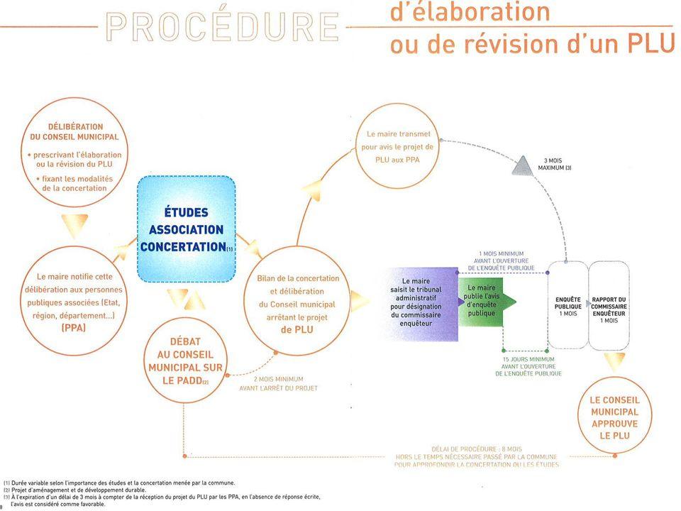 3 Quelles sont les étapes d'élaboration du PLU