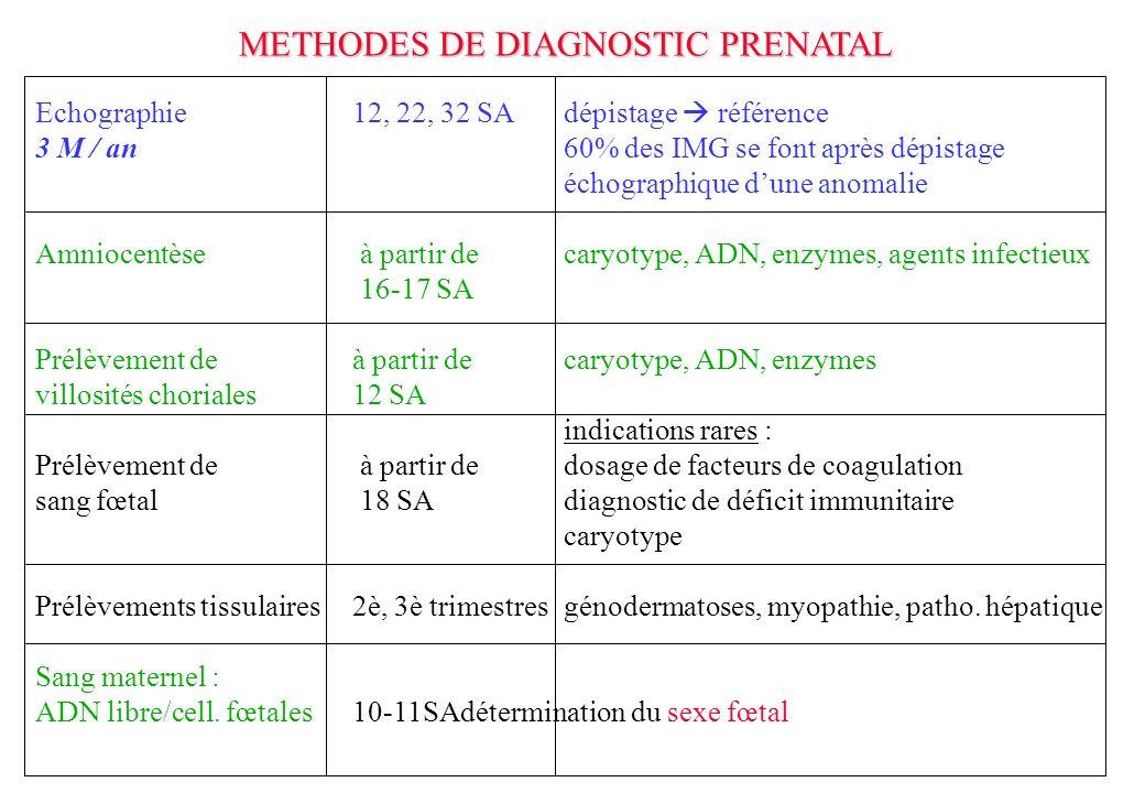 METHODES DE DIAGNOSTIC PRENATAL
