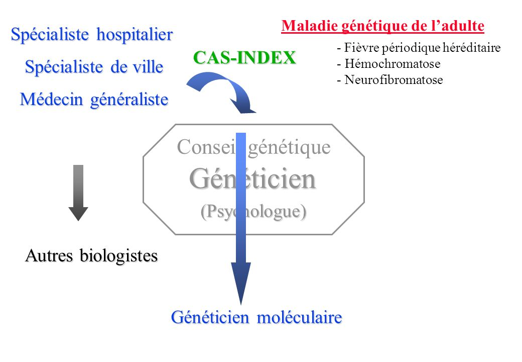 Maladie génétique de l'adulte