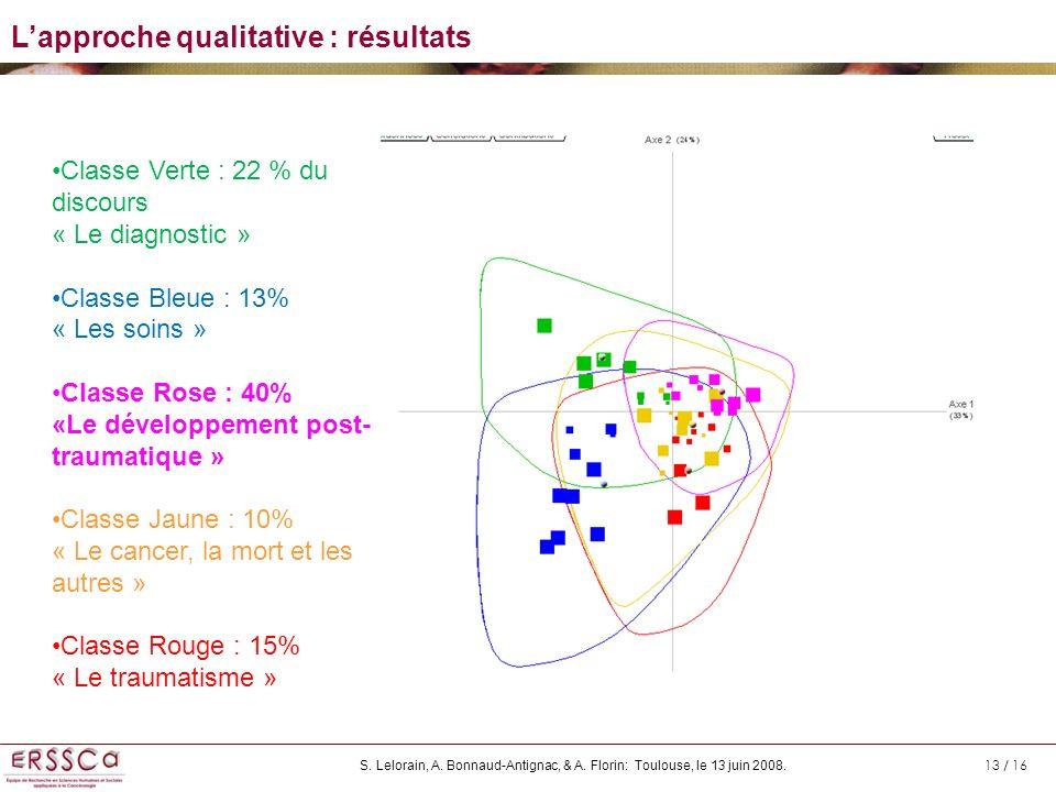 L'approche qualitative : résultats