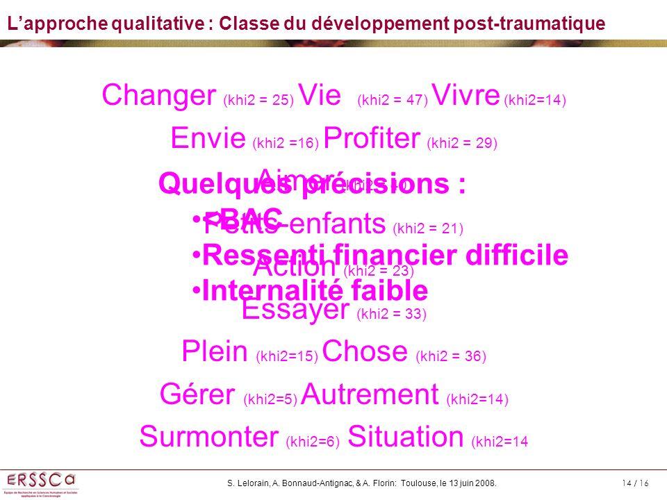 Changer (khi2 = 25) Vie (khi2 = 47) Vivre (khi2=14)