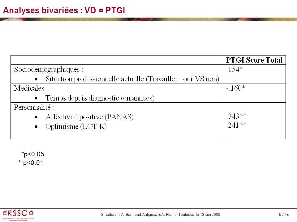 Analyses bivariées : VD = PTGI