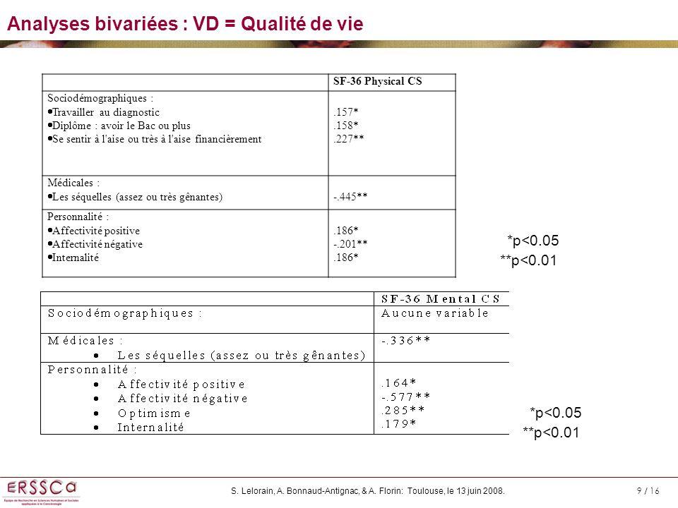 Analyses bivariées : VD = Qualité de vie