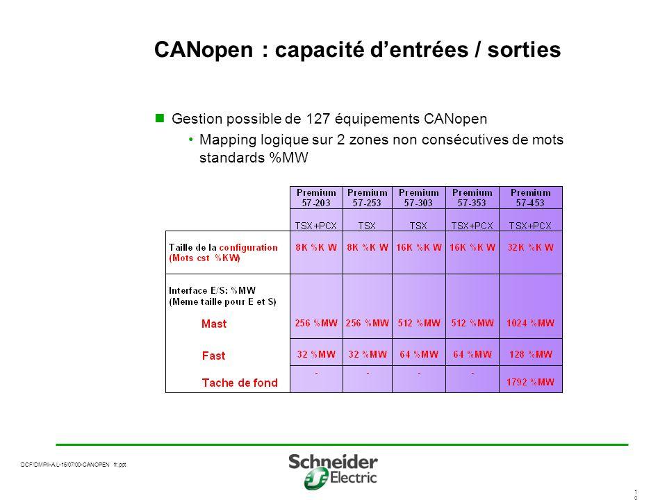 CANopen : capacité d'entrées / sorties
