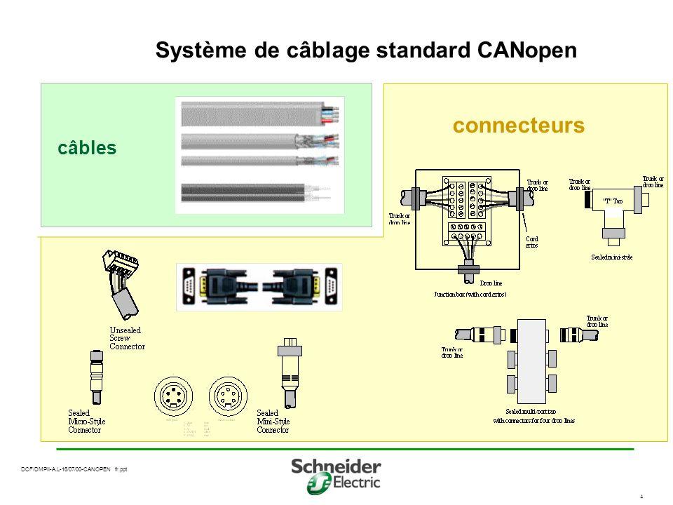 Système de câblage standard CANopen