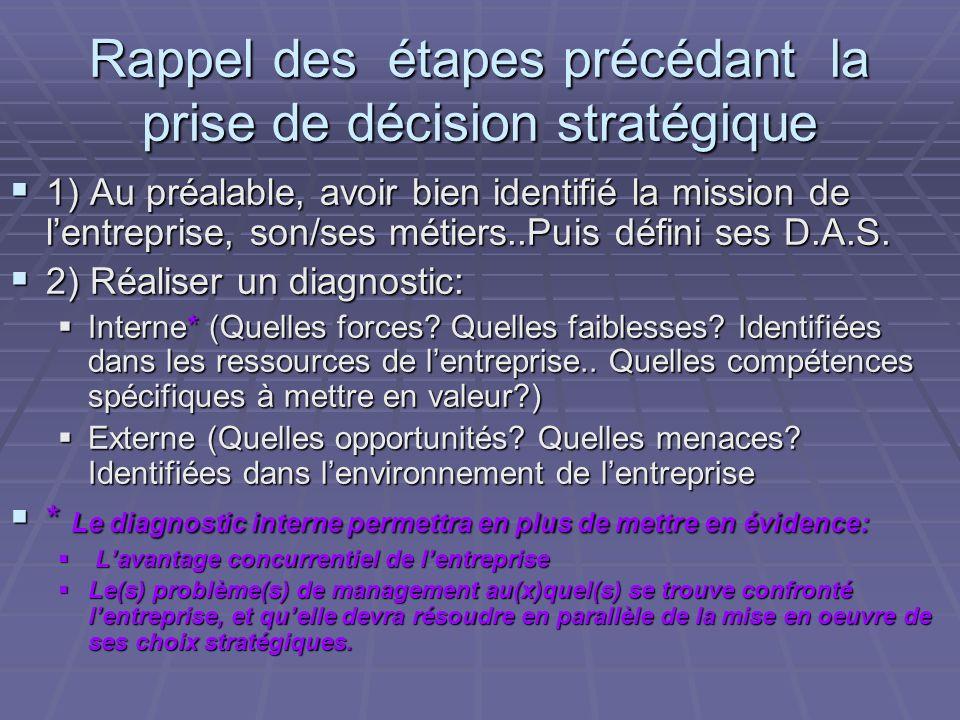Rappel des étapes précédant la prise de décision stratégique