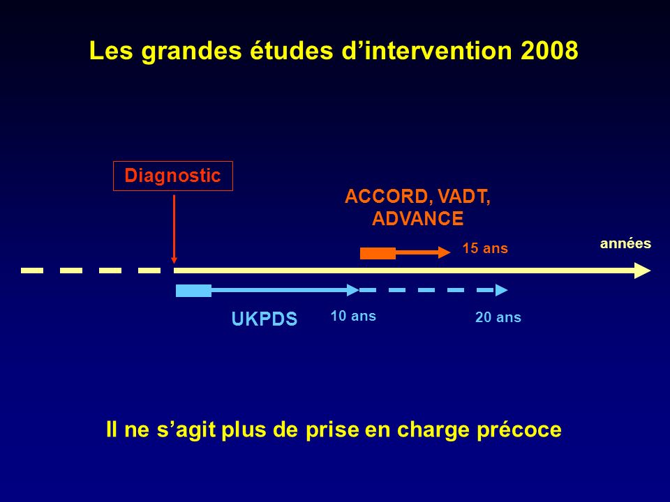 Les grandes études d'intervention 2008
