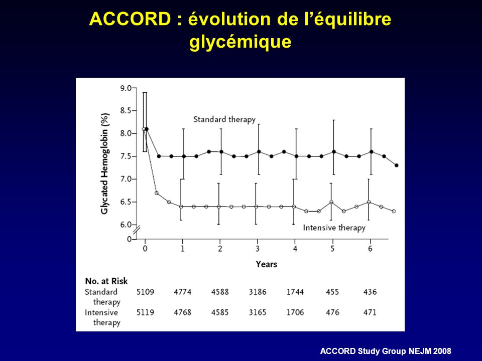 ACCORD : évolution de l'équilibre glycémique