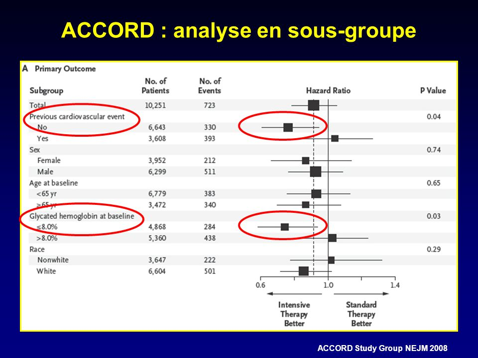 ACCORD : analyse en sous-groupe