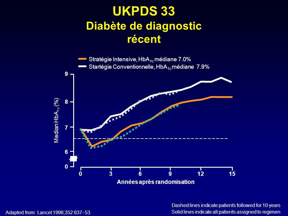 UKPDS 33 Diabète de diagnostic récent