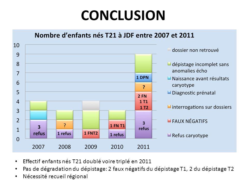 CONCLUSION Effectif enfants nés T21 doublé voire triplé en 2011