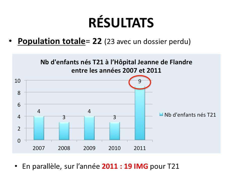 RÉSULTATS Population totale= 22 (23 avec un dossier perdu)