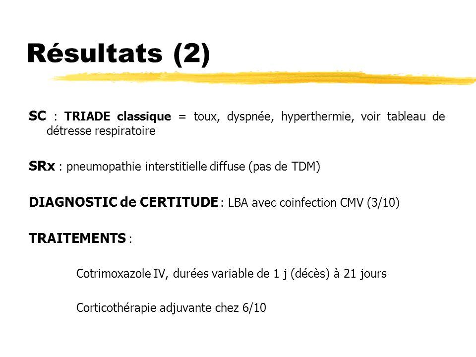 Résultats (2) SC : TRIADE classique = toux, dyspnée, hyperthermie, voir tableau de détresse respiratoire.