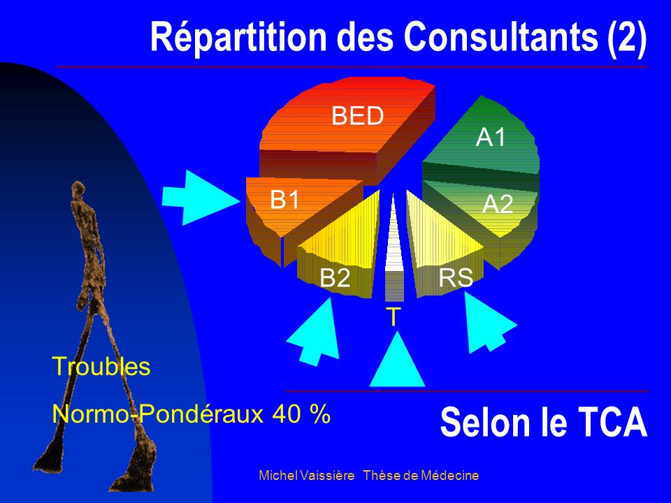 Répartition des Consultants (2)