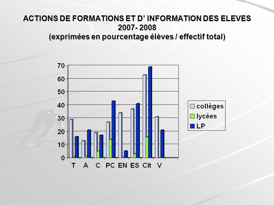 ACTIONS DE FORMATIONS ET D' INFORMATION DES ELEVES 2007- 2008 (exprimées en pourcentage élèves / effectif total)