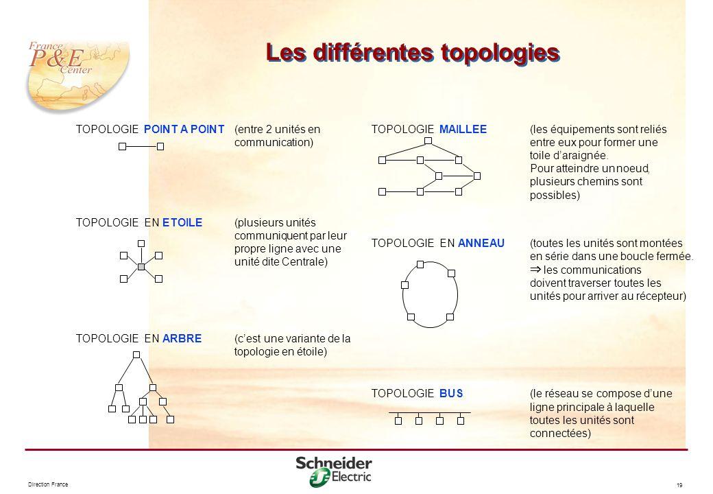 Les différentes topologies