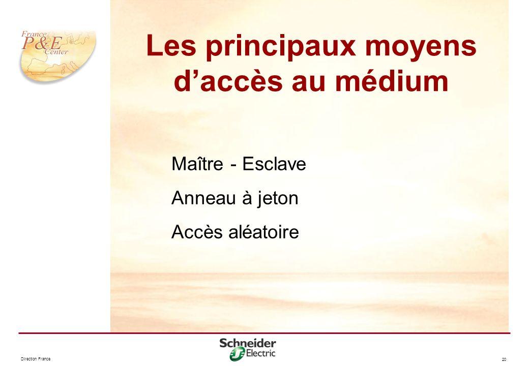 Les principaux moyens d'accès au médium